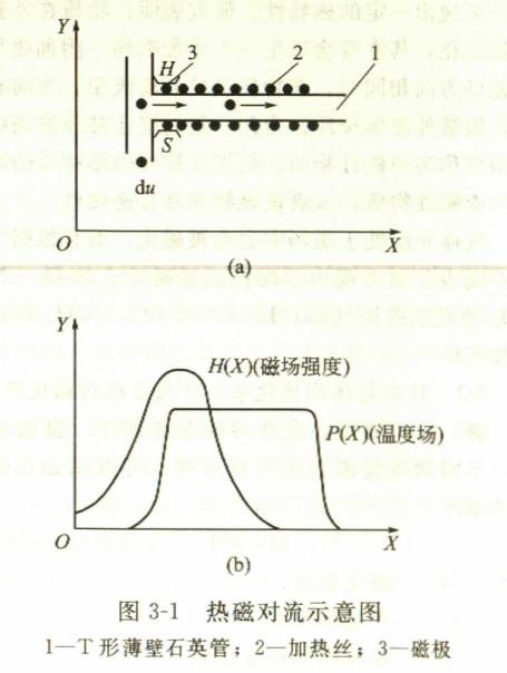 压缩空气流量计是热磁对流?