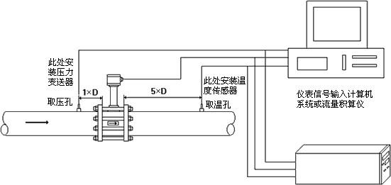 安装空气流量计的三种方式