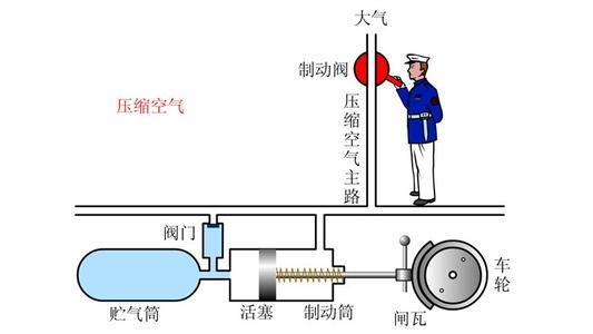 压缩空气流量计的测量误差