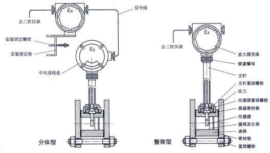 压缩空气和一般气体、水和液体的质量流量和体积流量计.