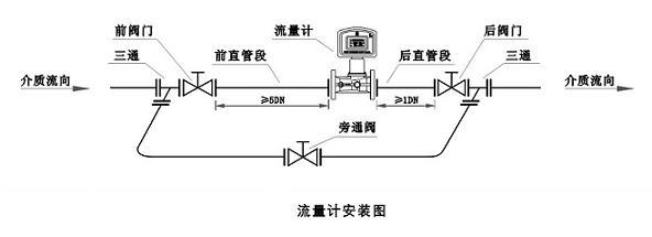 天然气流量计的刻度,是生产厂在本厂条件下用近于理想流体的水和干燥空气作介质标定得到的。但在流量计的使用现场,有两种情形不能直接使用它的刻度值:一是测量介质不是水和空气,二是测且介质虽为水和空气,但其状态(温度.压力)与刻度状态有别。这样,在使用流量计时,为获得正确测量结果,就出现了需要把刻度值进行修正的问题。因而,解决好天然气流量计刻度修正,是用好这种仪表的关键。